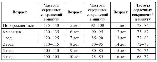 чсс норма по возрастам таблица