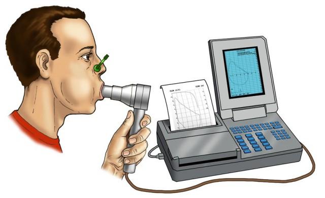 Спирография и спирометрия: что это за процедуры и как они проводятся