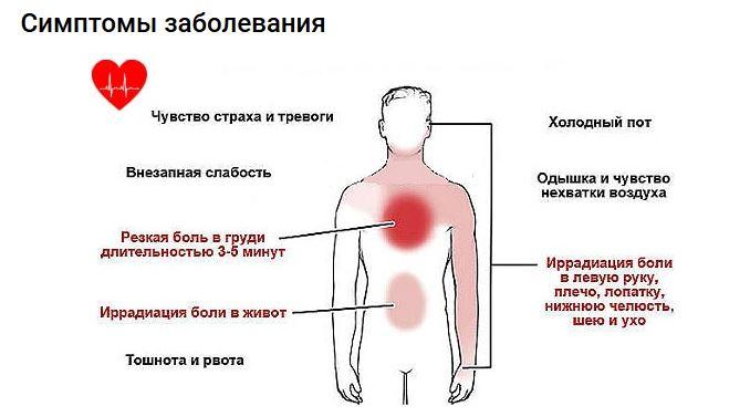 Ощущение кома в грудной клетке: причины чувства заложенности